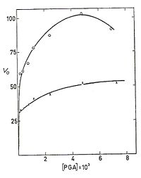 V vs. [PGA]; PGA is 2PG, the top curve has [Mg2+] of 10^-3 M and the bottom curve has [Mg2+] of 106-2 M