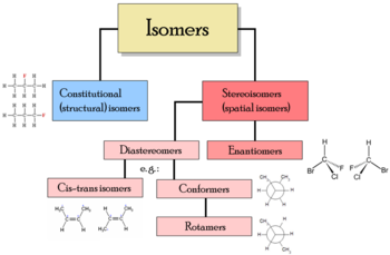 Different Types of Isomer Rearrangements