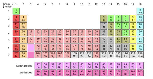 Tutorialbasic chemistry topics proteopedia life in 3d periodic table an urtaz Gallery