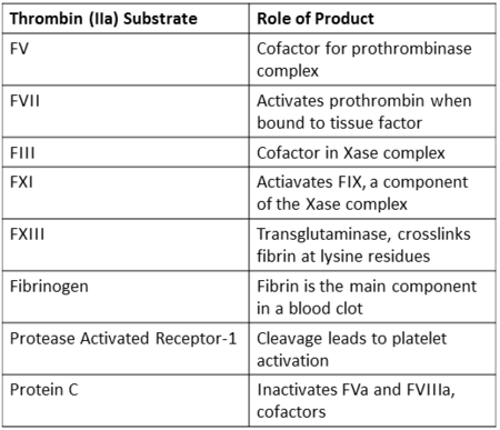 Coagulation related substrates of thrombin, excluding serpin inhibitors.